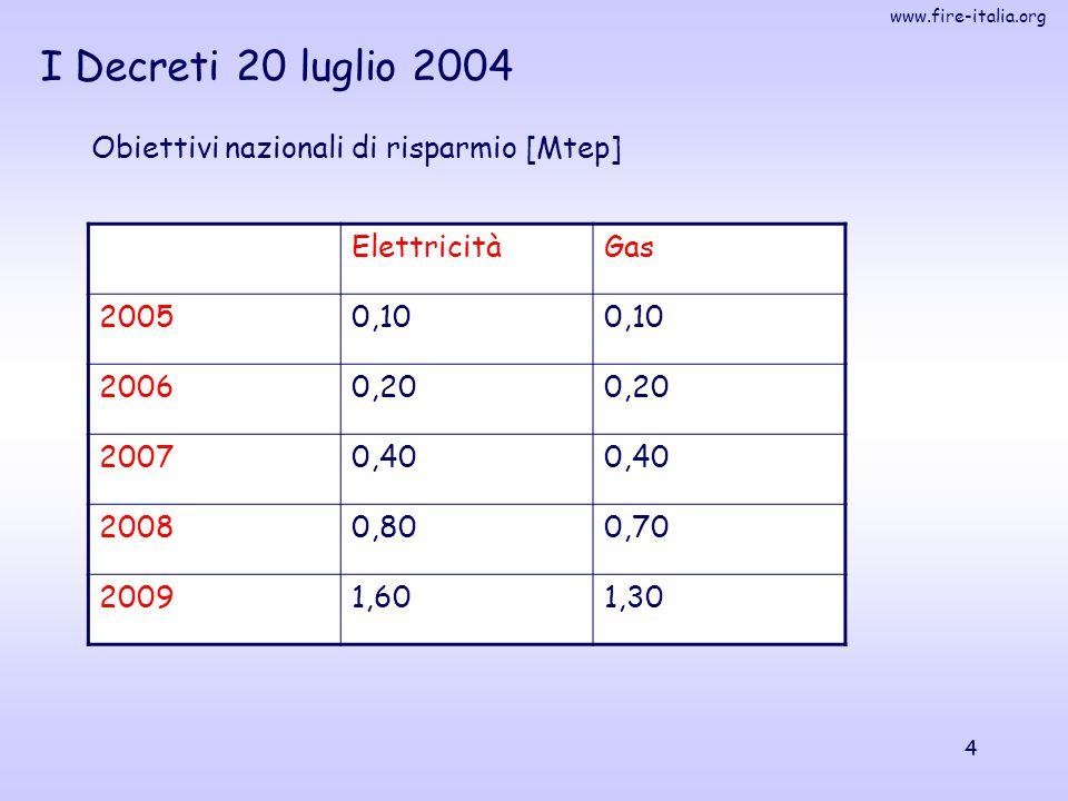 I Decreti 20 luglio 2004 Obiettivi nazionali di risparmio [Mtep]